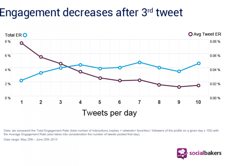 Twitter frequency